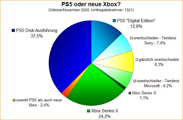 Umfrage-Auswertung: PS5 oder neue Xbox?