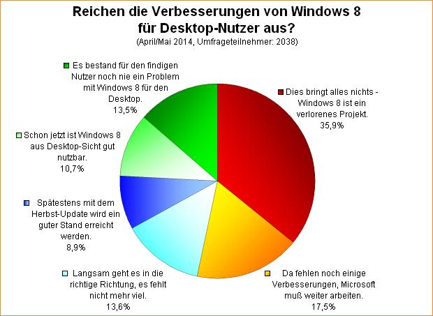 Umfrage-Auswertung: Reichen die Verbesserungen von Windows 8 für Desktop-Nutzer aus?