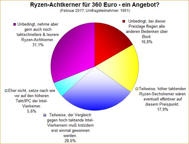 Umfrage-Auswertung: Ryzen-Achtkerner für 360 Euro - ein Angebot?