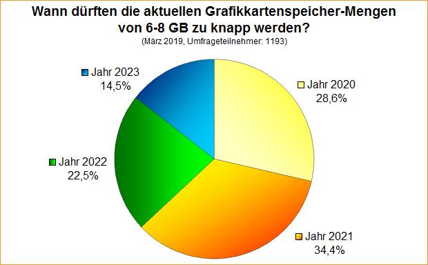 Umfrage-Auswertung: Wann dürften die aktuellen Grafikkartenspeicher-Mengen von 6-8 GB zu knapp werden?