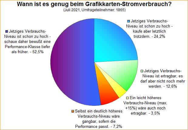 Umfrage-Auswertung: Wann ist es genug beim Grafikkarten-Stromverbrauch?