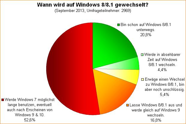 Umfrage-Auswertung: Wann wird auf Windows 8/8.1 gewechselt?
