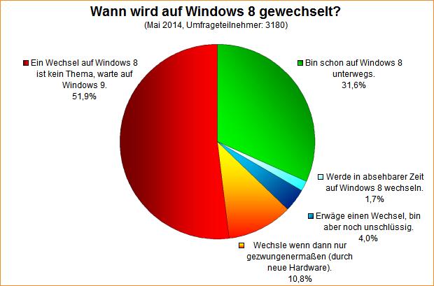 Umfrage-Auswertung: Wann wird auf Windows 8 gewechselt?