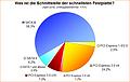Umfrage-Auswertung: Was ist die Schnittstelle der schnellsten Festplatte?