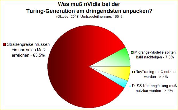 Umfrage-Auswertung: Was muß nVidia bei der Turing-Generation am dringendsten anpacken?