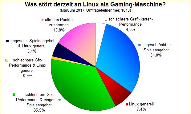 Umfrage-Auswertung: Was stört derzeit an Linux als Gaming-Maschine?