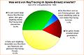 Umfrage-Auswertung: Was wird von RayTracing im Spiele-Einsatz erwartet?