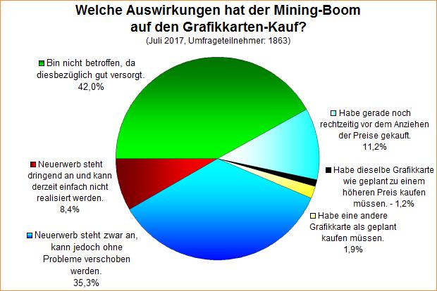 Umfrage-Auswertung: Welche Auswirkungen hat der Mining-Boom auf den Grafikkarten-Kauf?