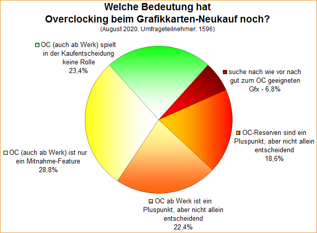 Umfrage-Auswertung: Welche Bedeutung hat Overclocking beim Grafikkarten-Neukauf noch?