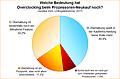 Umfrage-Auswertung: Welche Bedeutung hat Overclocking beim Prozessoren-Neukauf noch?