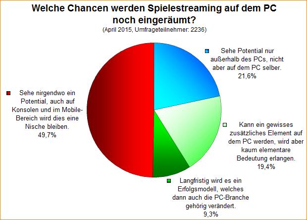 Umfrage-Auswertung: Welche Chancen werden Spielestreaming auf dem PC noch eingeräumt?