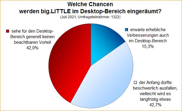 Umfrage-Auswertung: Welche Chancen werden big.LITTLE im Desktop-Bereich eingeräumt?