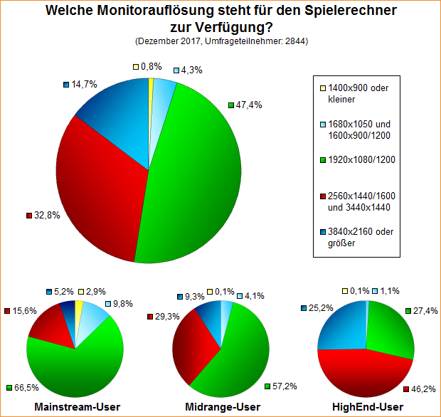 Umfrage-Auswertung: Welche Monitorauflösung steht für den Spielerechner zur Verfügung (2017)?