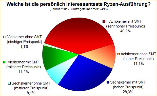 Umfrage-Auswertung: Welche ist die persönlich interessanteste Ryzen-Ausführung?
