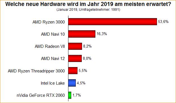 Umfrage-Auswertung: Welche neue Hardware wird im Jahr 2019 am meisten erwartet?