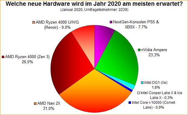 Umfrage-Auswertung: Welche neue Hardware wird im Jahr 2020 am meisten erwartet?