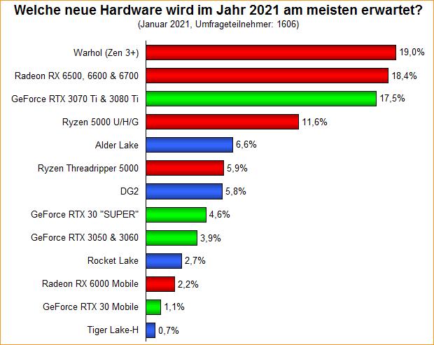 Umfrage-Auswertung: Welche neue Hardware wird im Jahr 2021 am meisten erwartet?