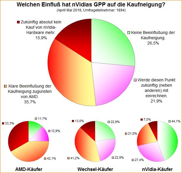 Umfrage-Auswertung: Welchen Einfluß hat nVidias GPP auf die Kaufneigung?