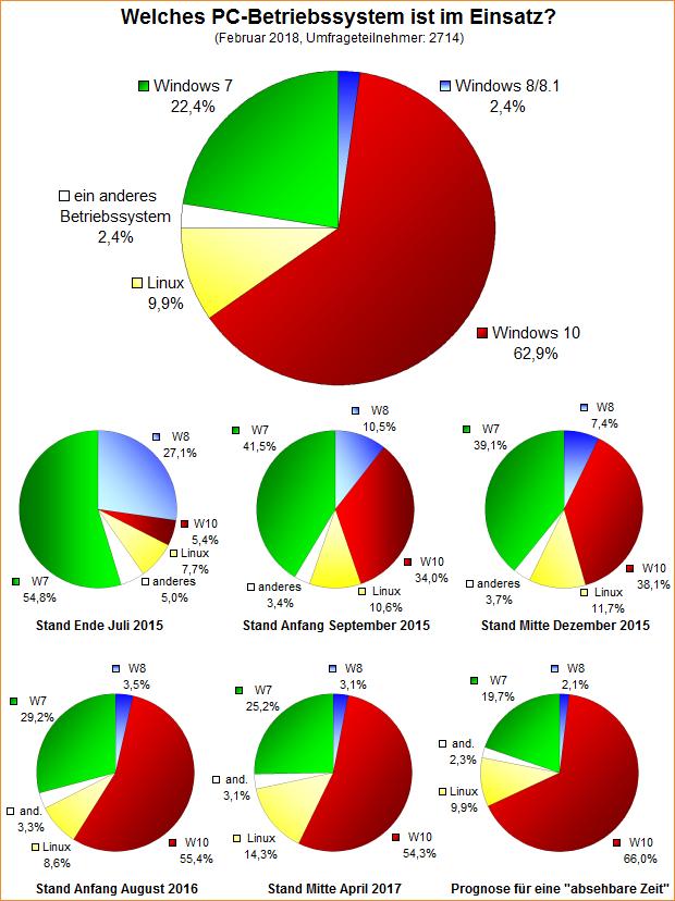 Umfrage-Auswertung: Welches PC-Betriebssystem ist im Einsatz (Februar 2018)?
