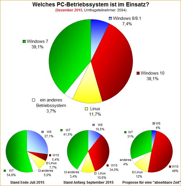 Umfrage-Auswertung: Welches PC-Betriebssystem ist im Einsatz (Jahresende 2015)?