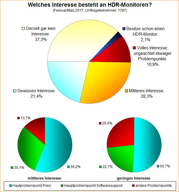 Umfrage-Auswertung: Welches Interesse besteht an HDR-Monitoren?