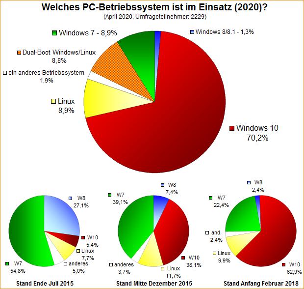 Umfrage-Auswertung: Welches PC-Betriebssystem ist im Einsatz (2020)?