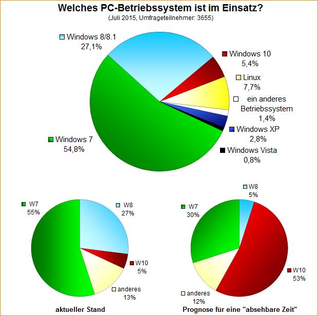 Umfrage-Auswertung: Welches PC-Betriebssystem ist im Einsatz?