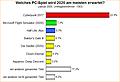 Umfrage-Auswertung: Welches PC-Spiel wird 2020 am meisten erwartet?