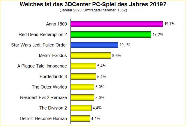 Umfrage-Auswertung: Welches ist das 3DCenter PC-Spiel des Jahres 2019?
