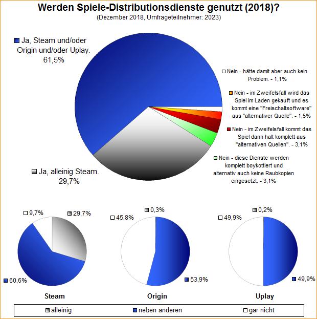 Umfrage-Auswertung: Werden Spiele-Distributionsdienste genutzt (2018)?