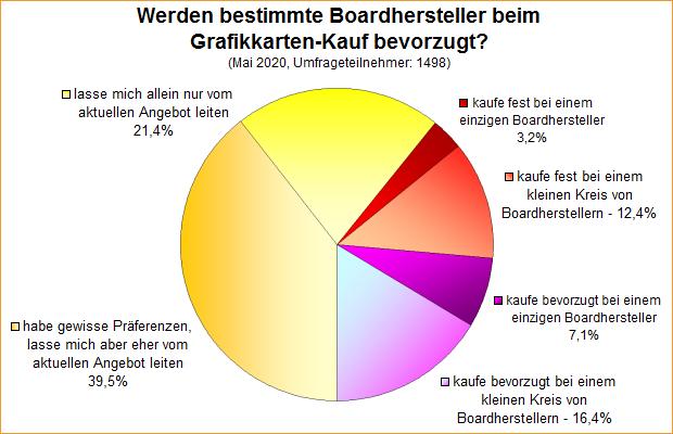 Umfrage-Auswertung: Werden bestimmte Boardhersteller beim Grafikkarten-Kauf bevorzugt?