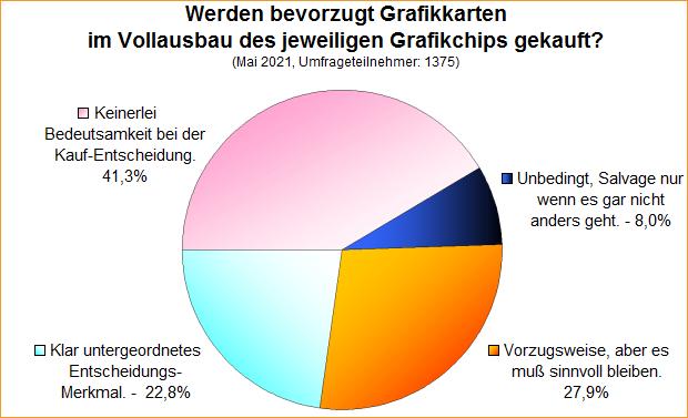 Umfrage-Auswertung: Werden bevorzugt Grafikkarten im Vollausbau des jeweiligen Grafikchips gekauft?