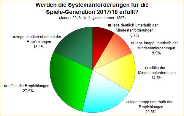 Umfrage-Auswertung: Werden die Systemanforderungen für die Spiele-Generation 2017/18 erfüllt?