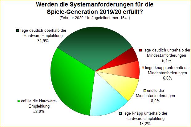 Umfrage-Auswertung: Werden die Systemanforderungen für die Spiele-Generation 2019/20 erfüllt?