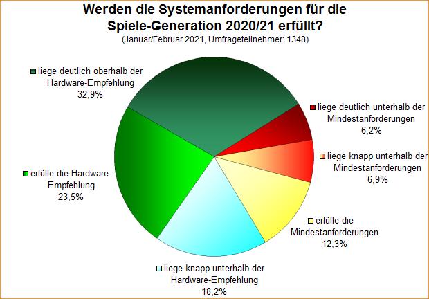 Umfrage-Auswertung: Werden die Systemanforderungen für die Spiele-Generation 2020/21 erfüllt?