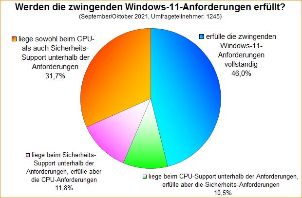 Umfrage-Auswertung: Werden die zwingenden Windows-11-Anforderungen erfüllt?
