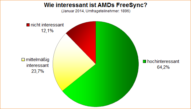 Umfrage-Auswertung: Wie interessant ist AMDs FreeSync?