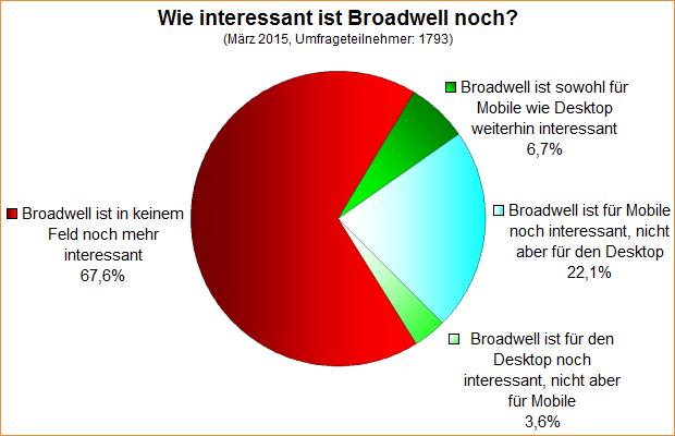 Umfrage-Auswertung: Wie interessant ist Broadwell noch?