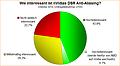 Umfrage-Auswertung: Wie interessant ist nVidias DSR Anti-Aliasing?