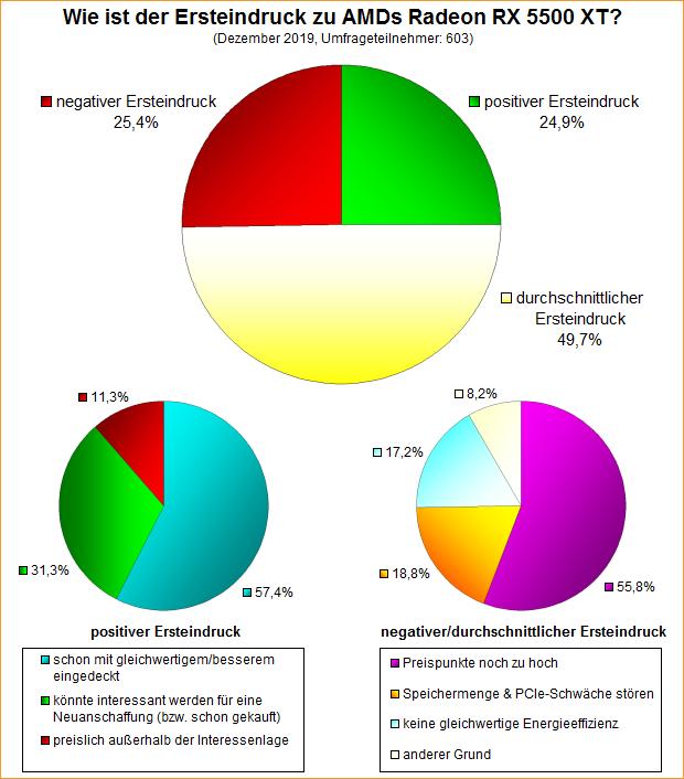 Umfrage-Auswertung: Wie ist der Ersteindruck zu AMDs Radeon RX 5500 XT?
