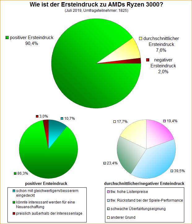 Umfrage-Auswertung: Wie ist der Ersteindruck zu AMDs Ryzen 3000?