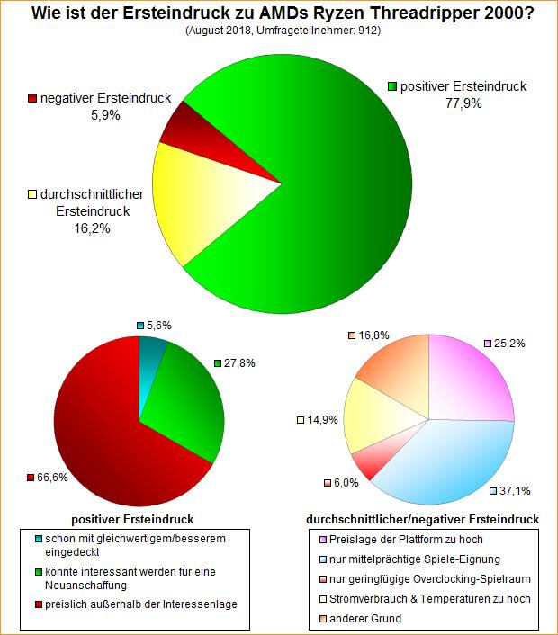 Umfrage-Auswertung: Wie ist der Ersteindruck zu AMDs Ryzen Threadripper 2000?