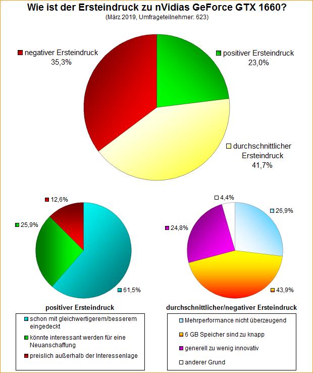 Umfrage-Auswertung: Wie ist der Ersteindruck zu nVidias GeForce GTX 1660?