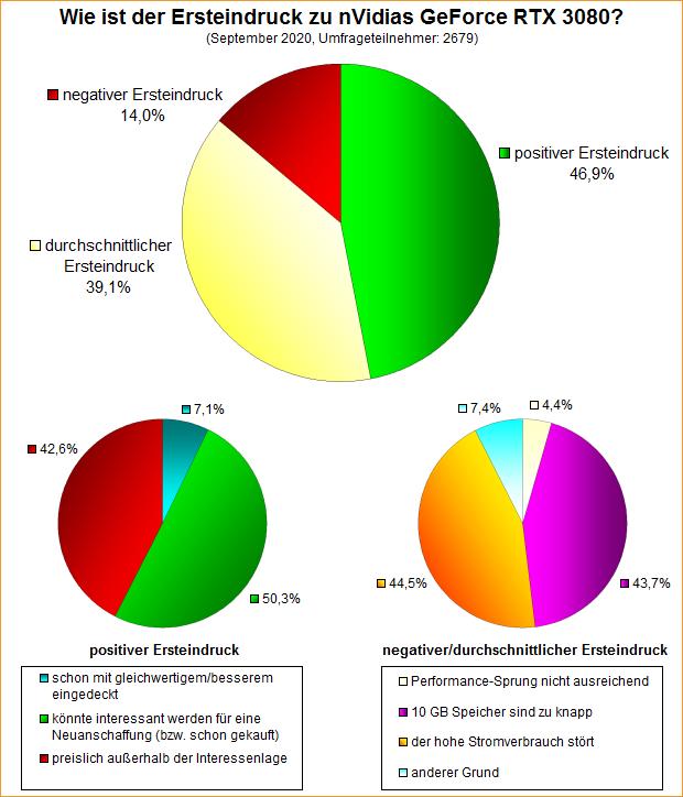 Umfrage-Auswertung: Wie ist der Ersteindruck zu nVidias GeForce RTX 3080?