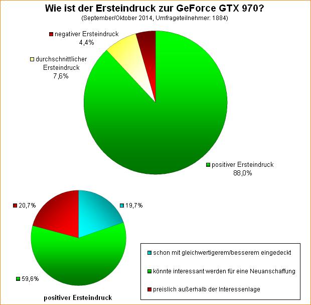 Umfrage-Auswertung: Wie ist der Ersteindruck zur GeForce GTX 970?