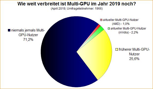 Umfrage-Auswertung: Wie weit verbreitet ist Multi-GPU im Jahr 2019 noch?