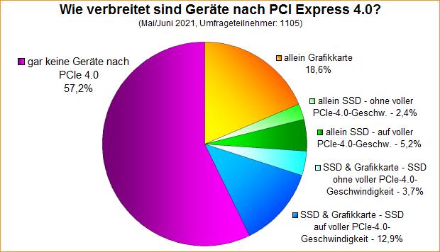 Umfrage-Auswertung: Wie verbreitet sind Geräte nach PCI Express 4.0?