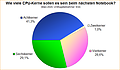 Umfrage-Auswertung: Wie viele CPU-Kerne sollen es sein beim nächsten Notebook?