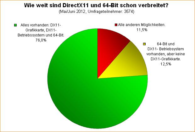 Umfrage-Auswertung: Wie weit sind DirectX11 und 64-Bit schon verbreitet?