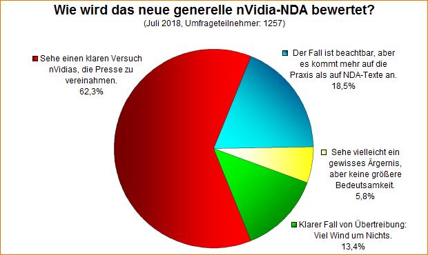 Umfrage-Auswertung: Wie wird das neue generelle nVidia-NDA bewertet?